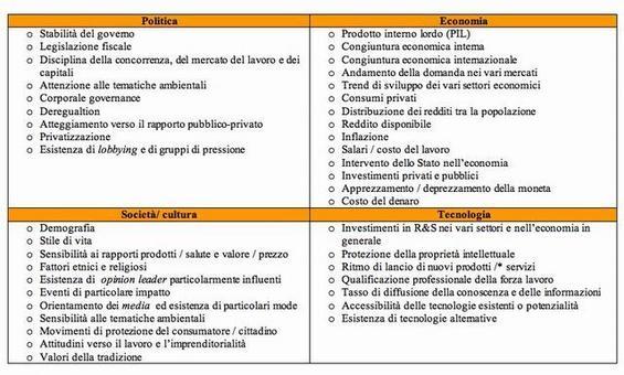Le aree della Pest analysis ed una possibile elencazione dei fattori da esaminare