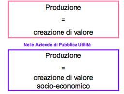 Il concetto di produzione