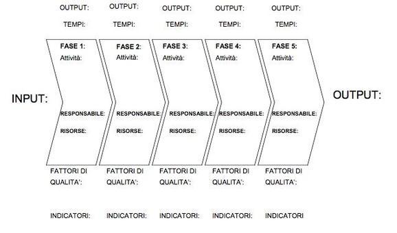 Rappresentazione dei processi mediate la catena del valore