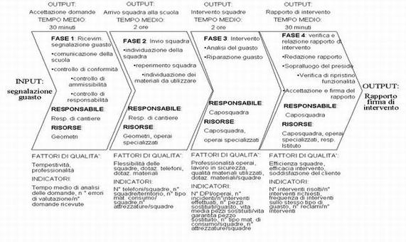 Esempio: Rappresentazione del processo manutenzione d'urgenza per gli istituti scolastici
