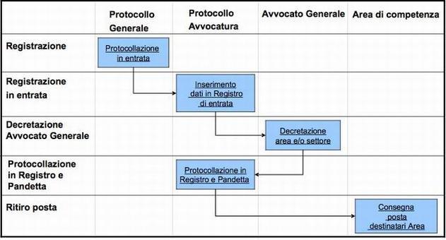 Il processo di protocollazione e smistamento della documentazione in entrata presso l'Avvocatura Municipale