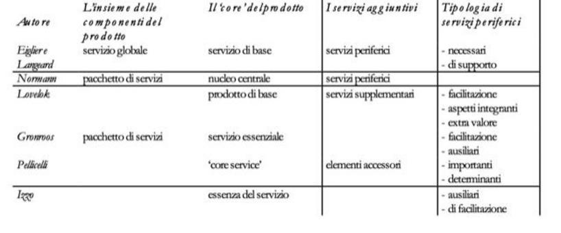 Il concetto di pacchetto di servizi secondo diversi autori