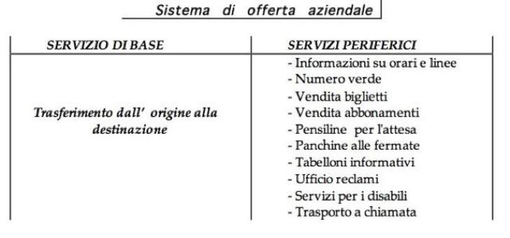 Un esempio: Azienda di trasporto