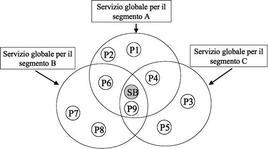Servizio globale e segmenti di utenza