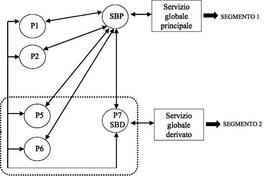 Servizio globale principale e derivato