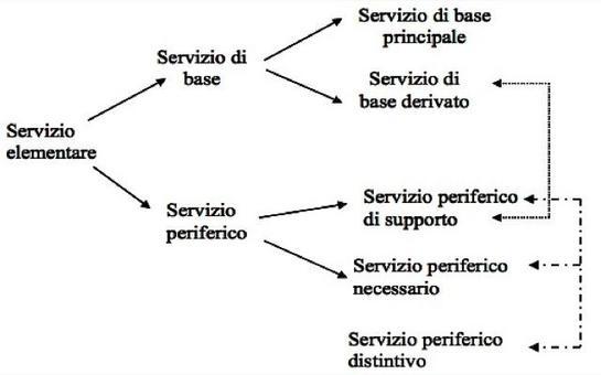 I servizi elementari