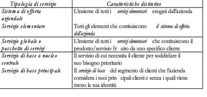 Le caratteristiche delle diverse tipologie di servizi