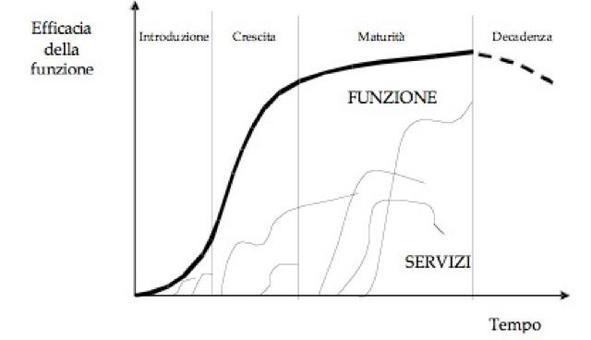 Il ciclo di vita della funzione e dei servizi