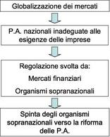 Le motivazioni alla base del New Public Management