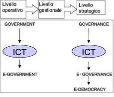 Dal government all'e-government, dalla governance all'e-democracy