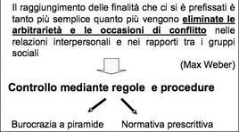 Caratteristiche del modello burocratico