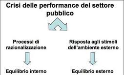 La crisi delle performance del settore pubblico