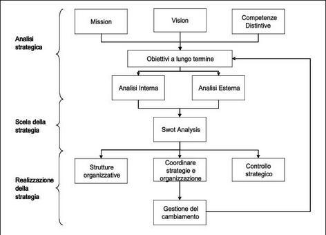 Il processo di gestione strategica