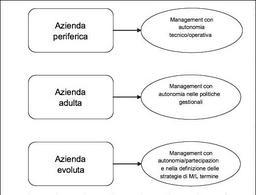 Le diverse tipologie di aziende di servizi pubblici