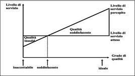 Confronto fra livello di servizio atteso e livello di servizio percepito (Cercola, 1990: 85)
