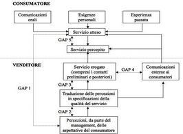 Il modello della Gap Analysis (Zeithaml, Berry, Parasuraman, 1988: 36)
