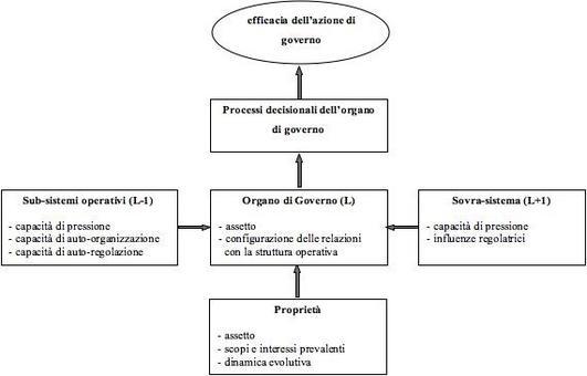 Le relazioni sistemiche