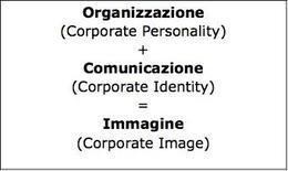 Organizzazione + comunicazione = immagine