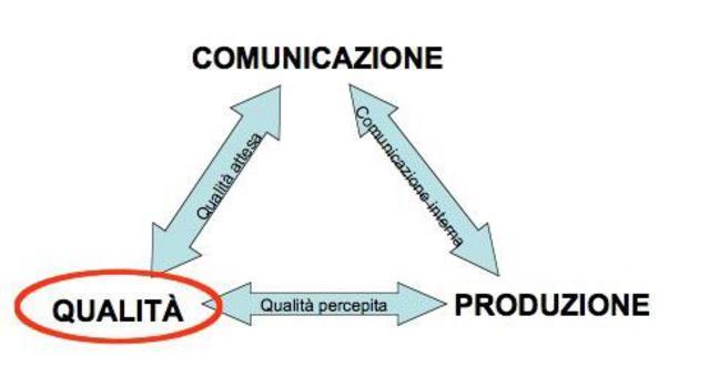 Comunicazione e qualità