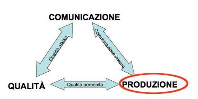 Comunicazione e produzione
