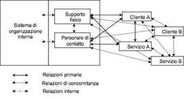 Comunicazione e sistema di erogazione
