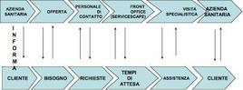 La comunicazione in un'azienda sanitaria nelle diverse fasi del processo