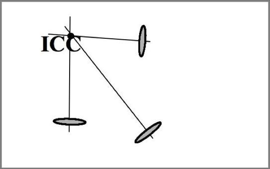Ogni ruota ha il suo asse. Gli assi devono convergere su un centro istantaneo di curvatura (ICC).
