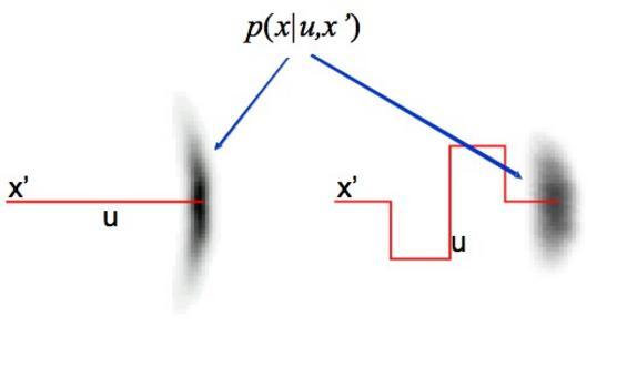 Andamento tipico – Distribuzione sullo stato x dopol'esecuzione delle azioni u a partire dallo stato x'.