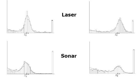 Misure vicine più precise, laser più precisi, molte imprecisioni.
