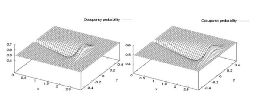 Combinazione di una funzione lineare e una Gaussiana.
