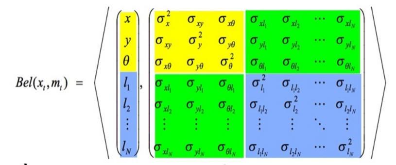 Mappa con N landmark:(3+2N)-Gaussiana. Può gestire centinaia dimensioni.