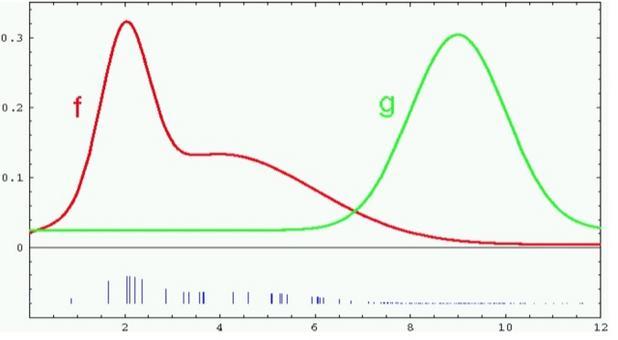 Peso dei campioni: w = f / g.