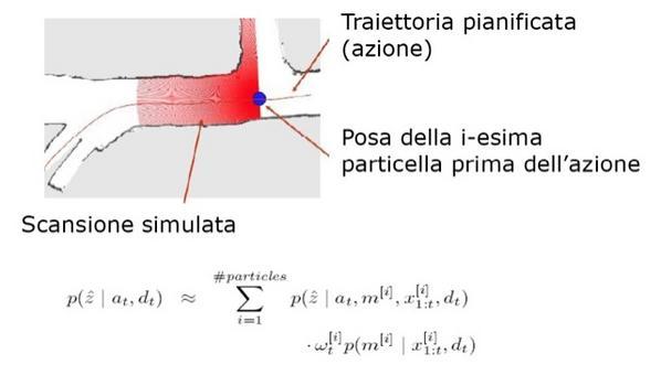Mappa della i-esima particella.