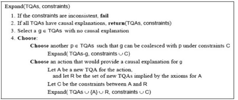Algoritmo del Constraint-based Interval Planning.