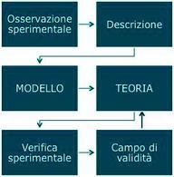 Figura 1.2. Metodo scientifico: schema di modellizzazione e formulazione di una teoria (foto Cern).