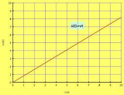 Figura 1.3. Esempio di legge fisica: il moto uniforme.