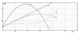 Figura 2.8: Diagramma orario di quattro particelle sulla stessa traiettoria.
