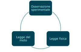 Fig. 4.1. Schema concettuale della Meccanica classica
