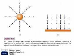 Figura 4.9. Campo gravitazionale