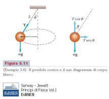 """Figura 5.8. Pendolo conico. Fonte: Serway, Jewett, """"Principi di Fisica Vol I"""", Edises."""