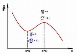 Figura 7.1. Grafico dell'energia potenziale V(x) di un sistema unidimensionale in funzione di x.