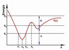 Figura 7.2. Funzione energia potenziale V(x).