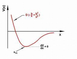 Figura 7.3. Curva dell'energia potenziale di una molecola biatomica