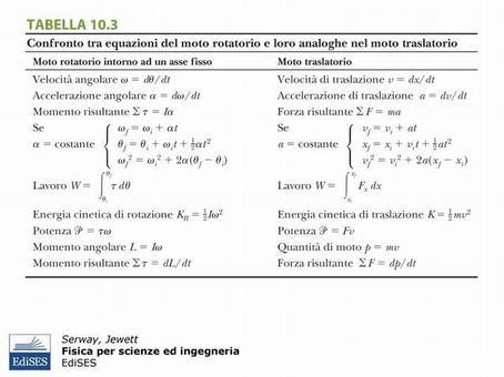 """Figura 9.7. Analogia tra equazioni per il moto traslatorio e per quello rotatorio. Fonte: Serway, Jewett, """"Fisica per scienze ed ingegneria"""", Edises."""