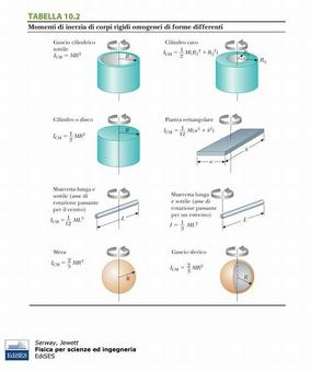 """Figura 9.6. Momenti di inerzia. Fonte: Serway, Jewett, """"Fisica per scienze ed ingegneria"""", Edises."""