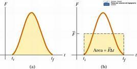 """Figura 10.4. (a) l'area sotto la curva rappresenta il modulo dell'impulso I che agisce sul corpo; (b) nell'intervallo di tempo Δt la forza media (altezza del rettangolo) imprime lo stesso impulso al corpo. Fonte: Serway, Jewett, """"Fisica per scienze ed ingegneria"""", Edises."""