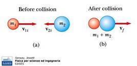 """Figura 10.5. Schematizzazione di un urto completamente anelastico tra due corpi. Fonte: Serway, Jewett, """"Fisica per scienze ed ingegneria"""", Edises."""