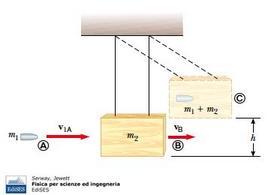 """Figura 10.6. Il pendolo balistico. Fonte: Serway, Jewett, """"Fisica per scienze ed ingegneria"""", Edises."""