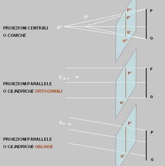 Rappresentazione schematica delle proiezioni centrali e delle proiezioni parallele ortogonali e oblique