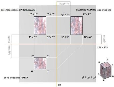 Riferimento planimetrico del metodo di Monge e determinazione della pianta e degli alzati
